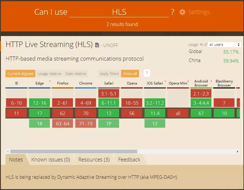 HLS播放的兼容情况